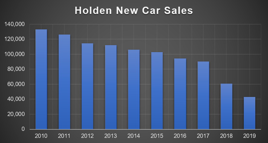 Holden sales over the years