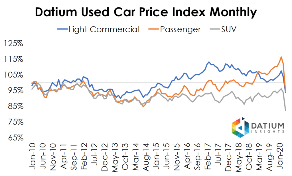 Datium Used Car Price Index Monthly By VFACTS Class
