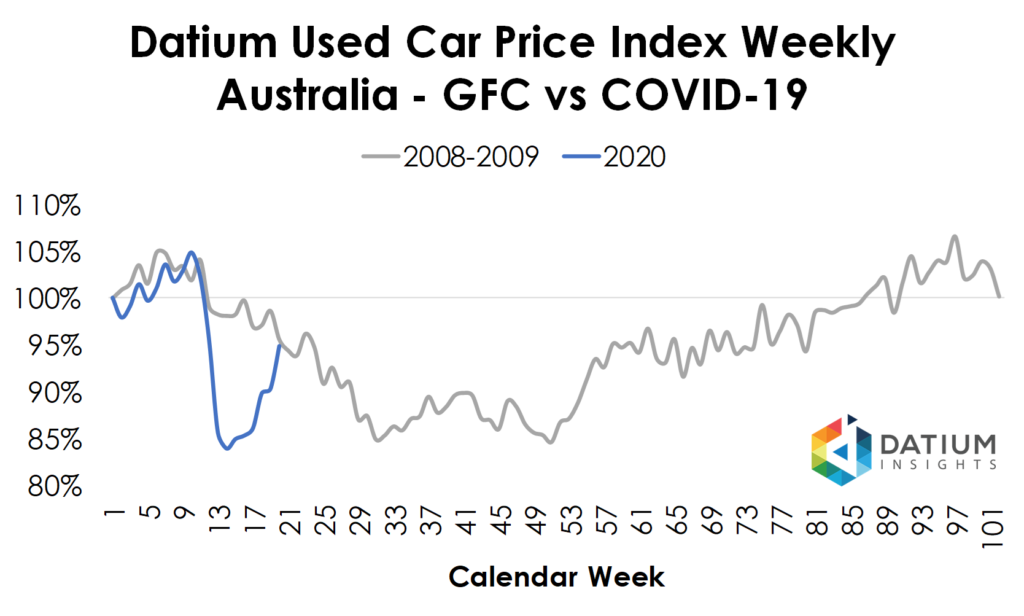 Used Car Price Index Weekly - GFC vs COVID-19