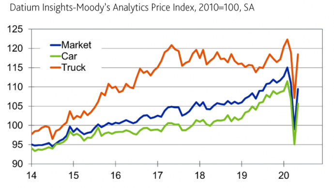 Datium Insights-Moodys Analytics Price Index