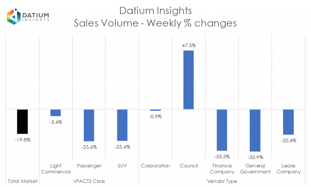 Weekly Sales Volume Changes