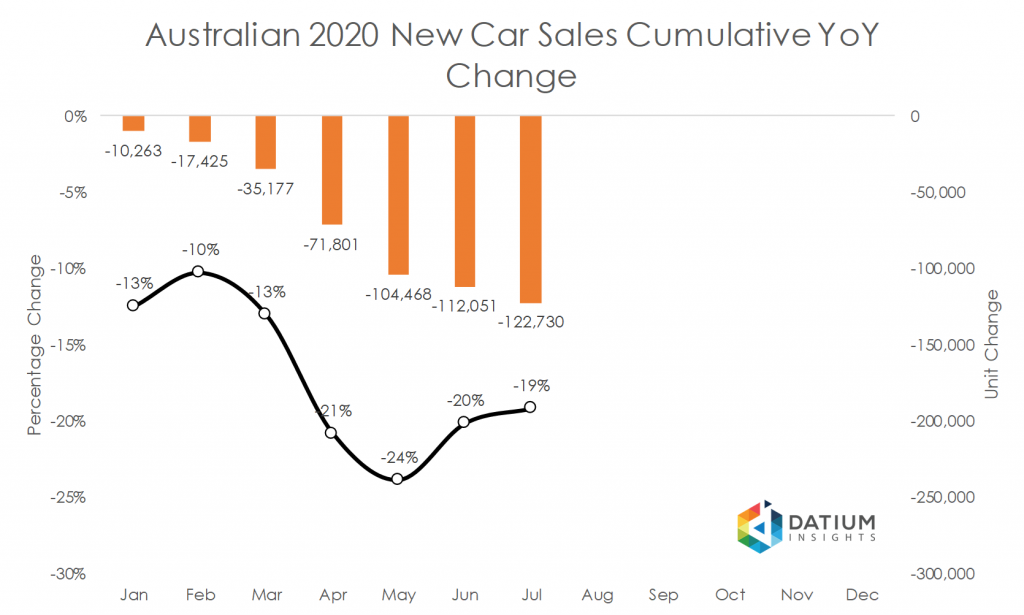 Australian 2020 New Car Sales Cumulative YoY Change