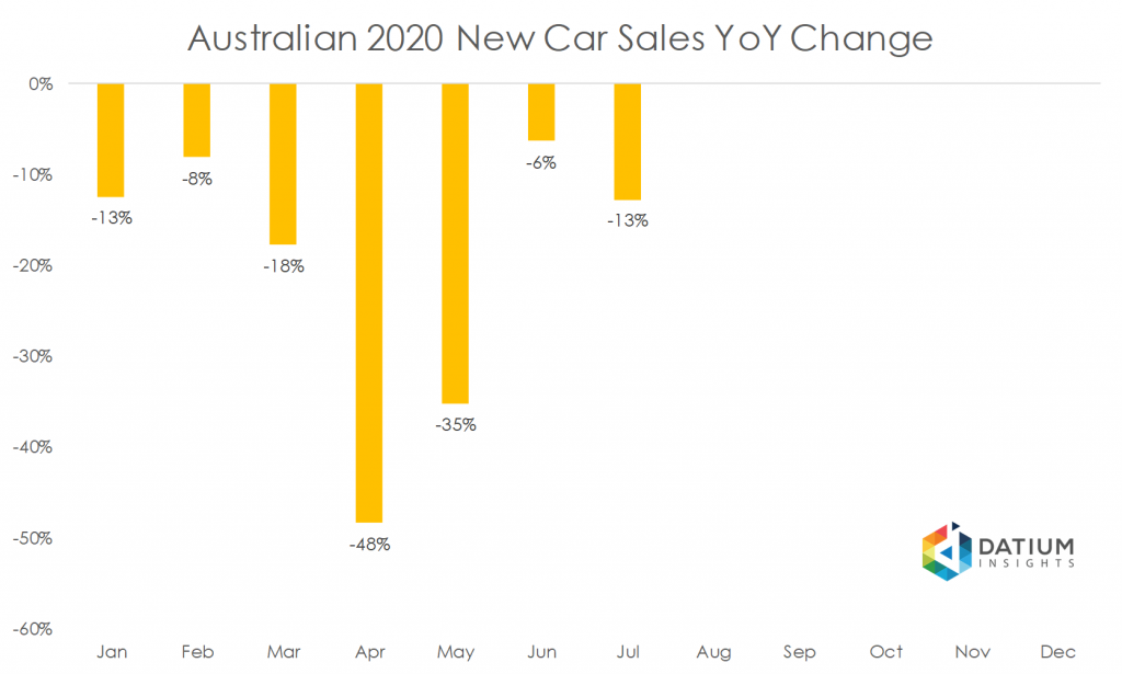 Australian 2020 New Car Sales YoY Change