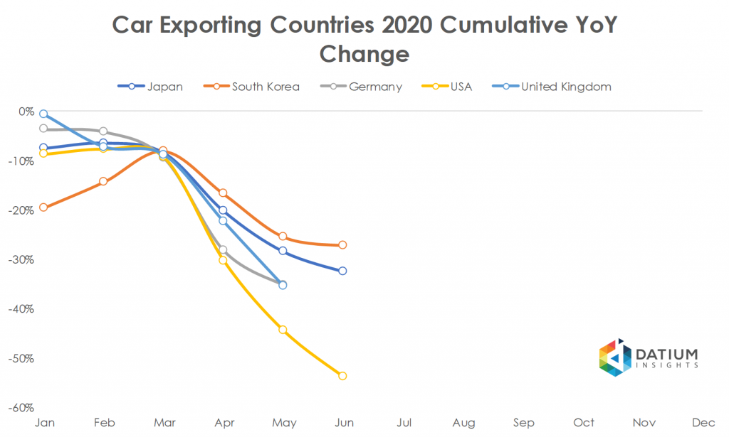 Car Exporting Countries 2020 Cumulative YoY Change