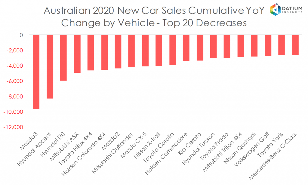 Australian 2020 New Car Sales Cumulative YoY Change by Vehicle - Top 20 Decreases