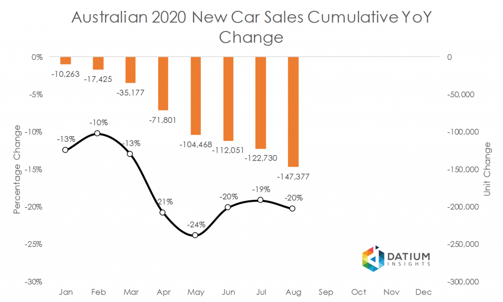 Australian 2020 New Car Sales Cumulative YoY Change