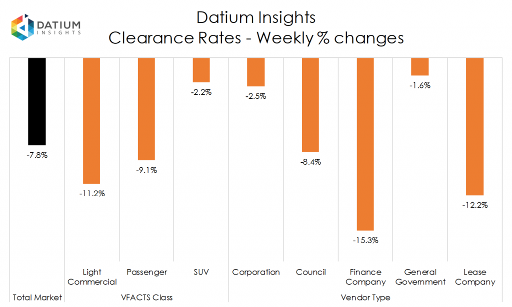 Weekly Clearance Rate Changes