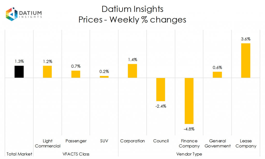 Weekly Price Changes