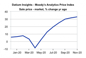 Australia Used Car Price Index
