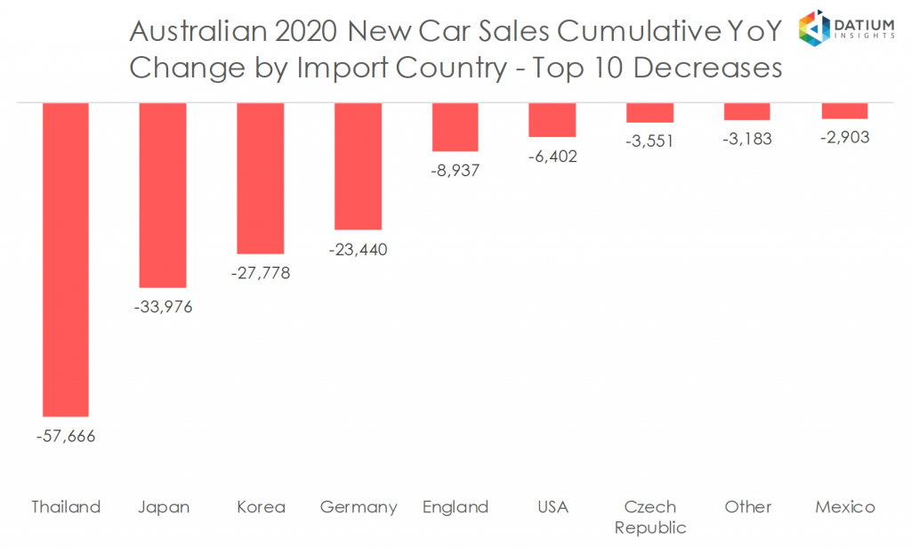 Australian 2020 New Car Sales Cumulative YoY Change by Import Country - Top 10 Decreases