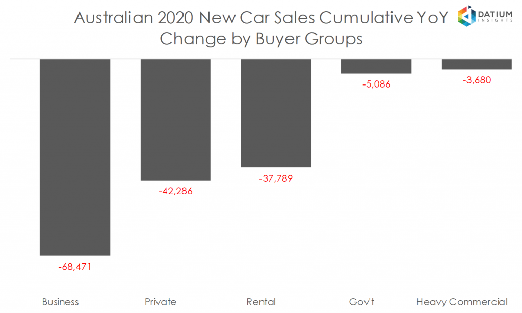 Australian 2020 New Car Sales Cumulative YoY Change by Buyer Groups