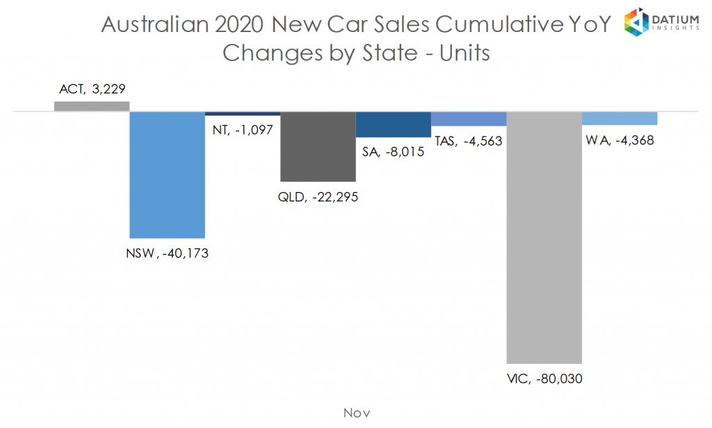 Australian 2020 New Car Sales Cumulative YoY Change by State - Units