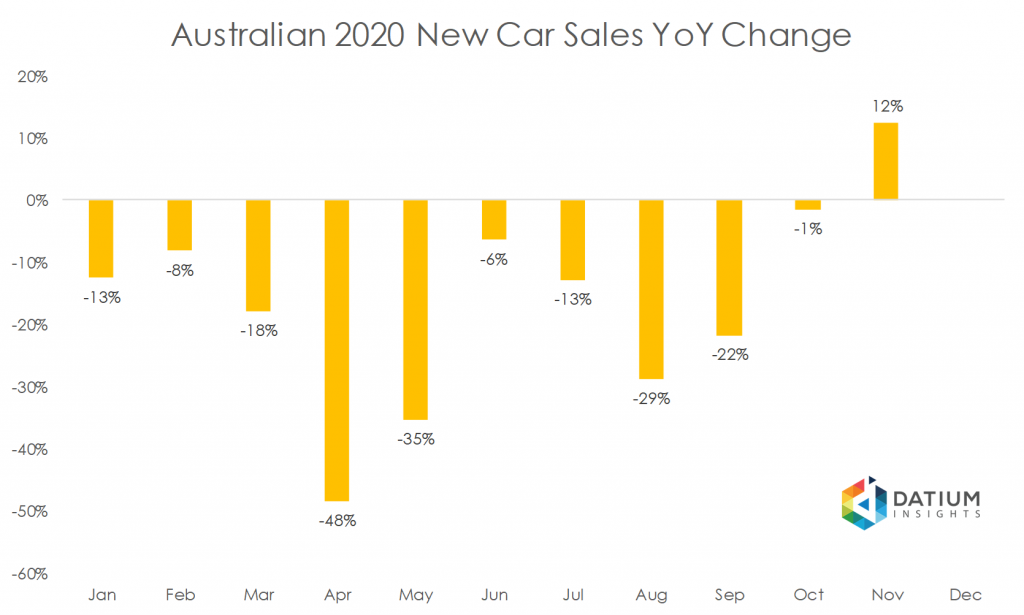 Australian 2020 New Car Sales YoY Change