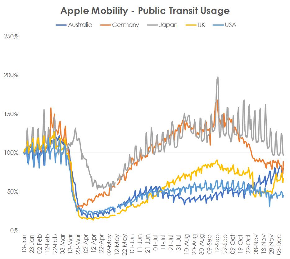Apple Mobility Data for Public Transit