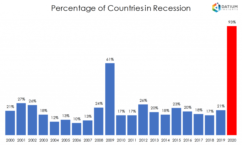 Percentage of Countries in Recession