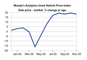 USA Used Car Price Index