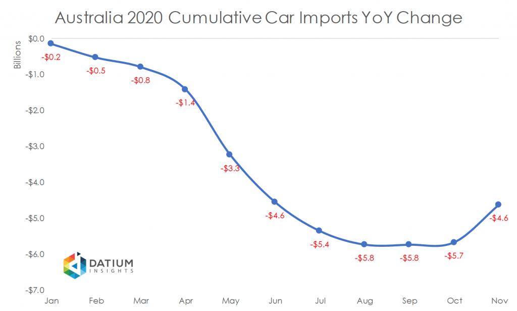 Australia 2020 Cumulative Car Imports YoY Change