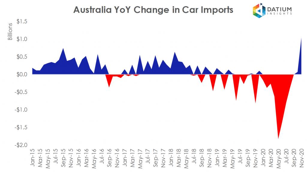 Australian Car Imports YoY