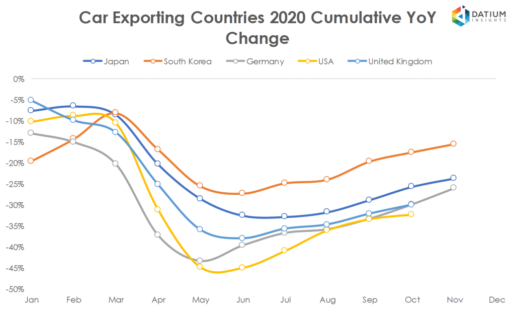 Global Car Exports in 2020