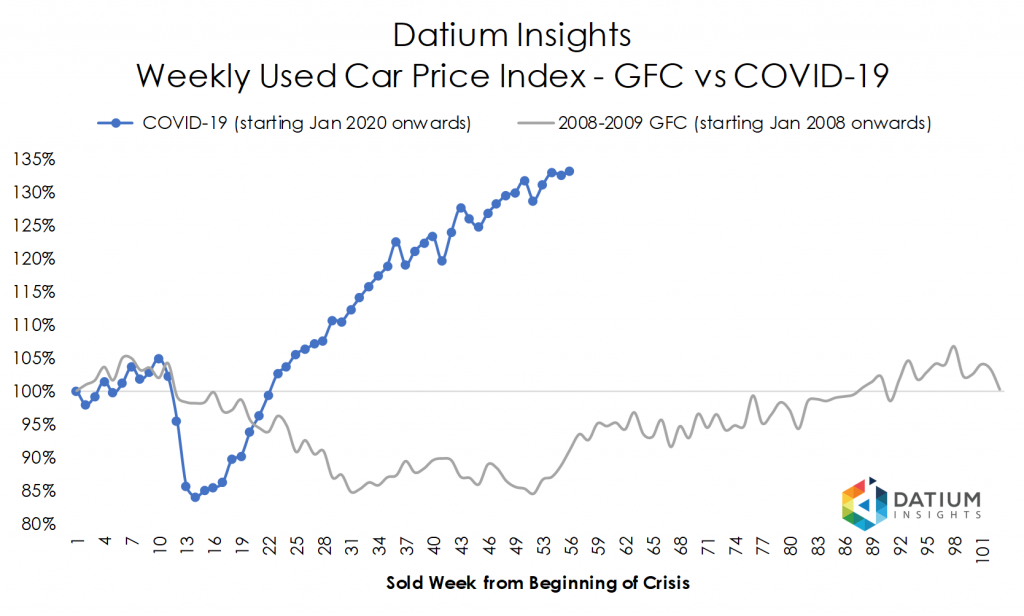 Price Index COVID-19 versus GFC