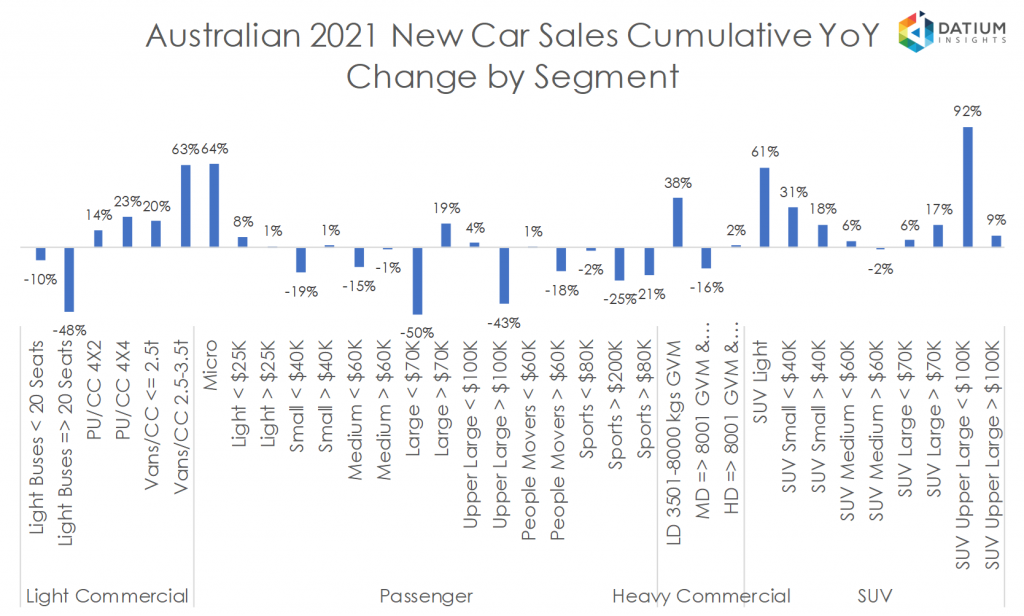 Australian 2020 New Car Sales Cumulative YoY Change by Segment