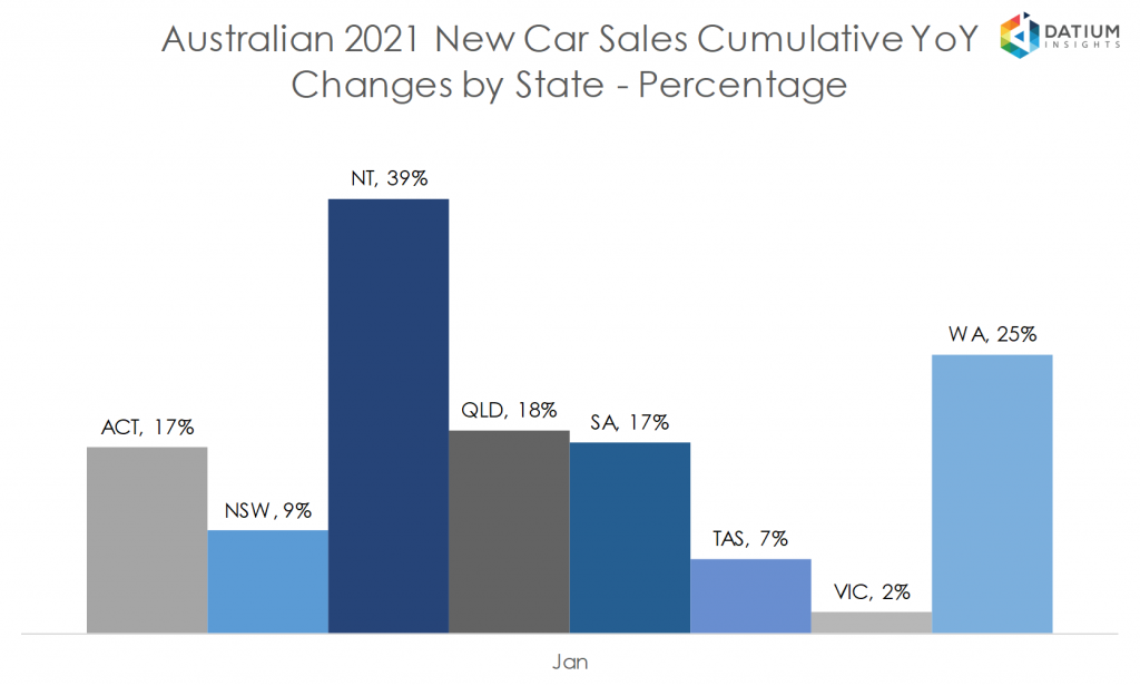 Australian 2020 New Car Sales Cumulative YoY Change by State - Percentage