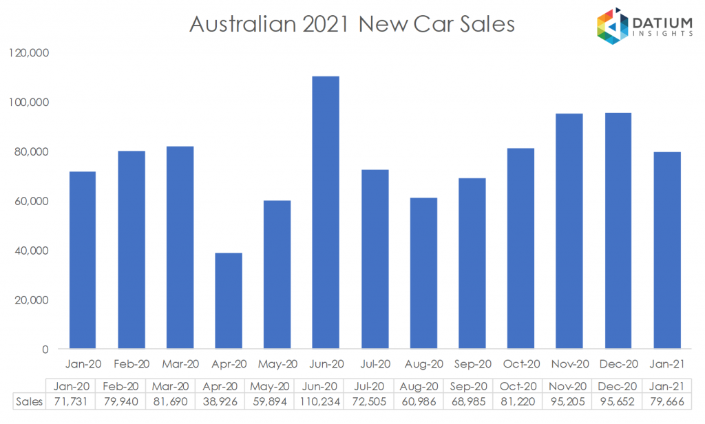 Australian 2020 New Car Sales