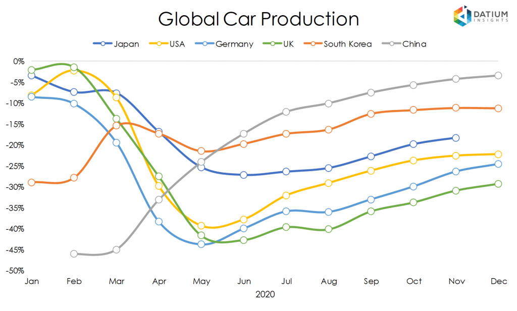 Global Car Production in 2020