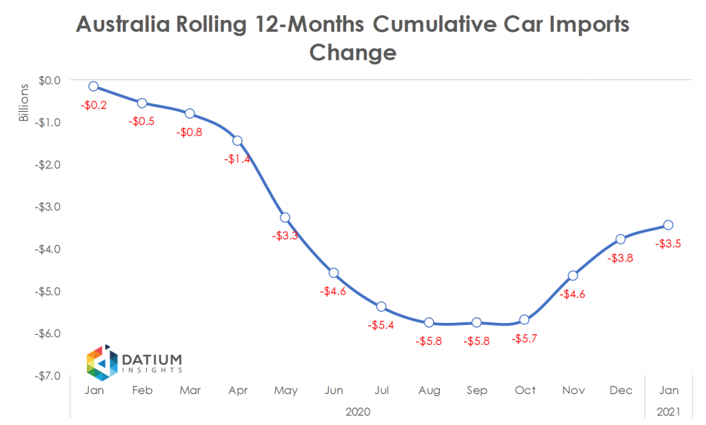 Australia 2020 Cumulative Car Imports YoY Change