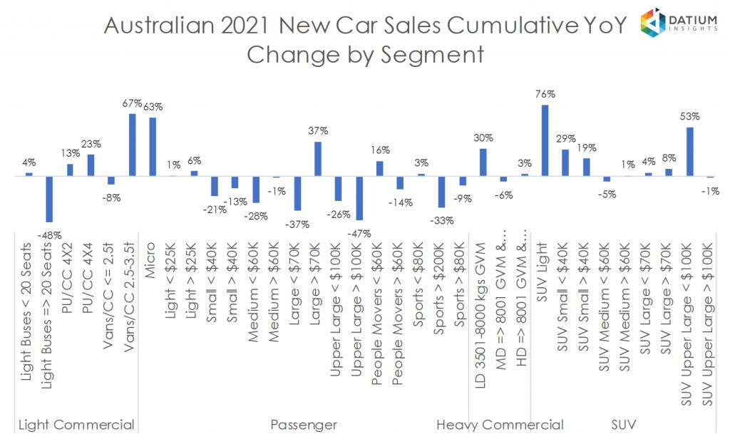 Australian 2020 New Car Sales Cumulative YoY Change by Segment