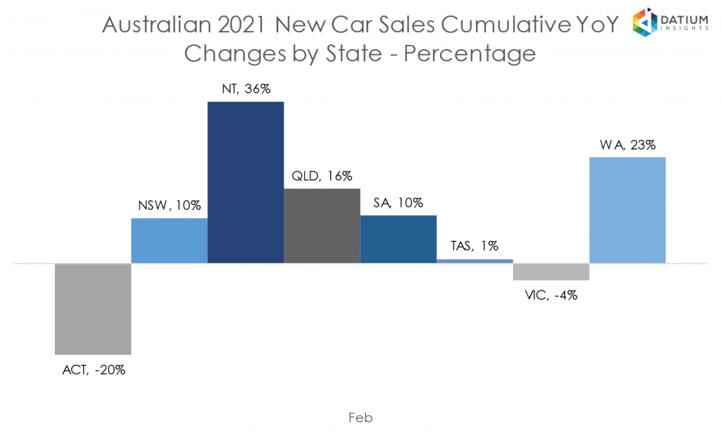 Australian 2020 New Car Sales Cumulative YoY Change by State - Percentage