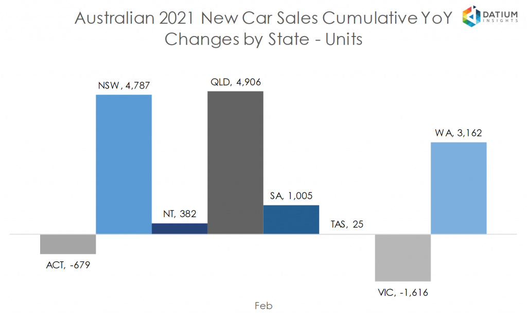 Australian 2020 New Car Sales Cumulative YoY Change by State - Units