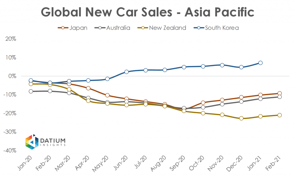 Global Car Sales in 2020 Asia Pacific