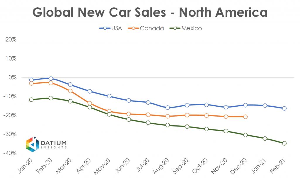 Global Car Sales in 2020 North America