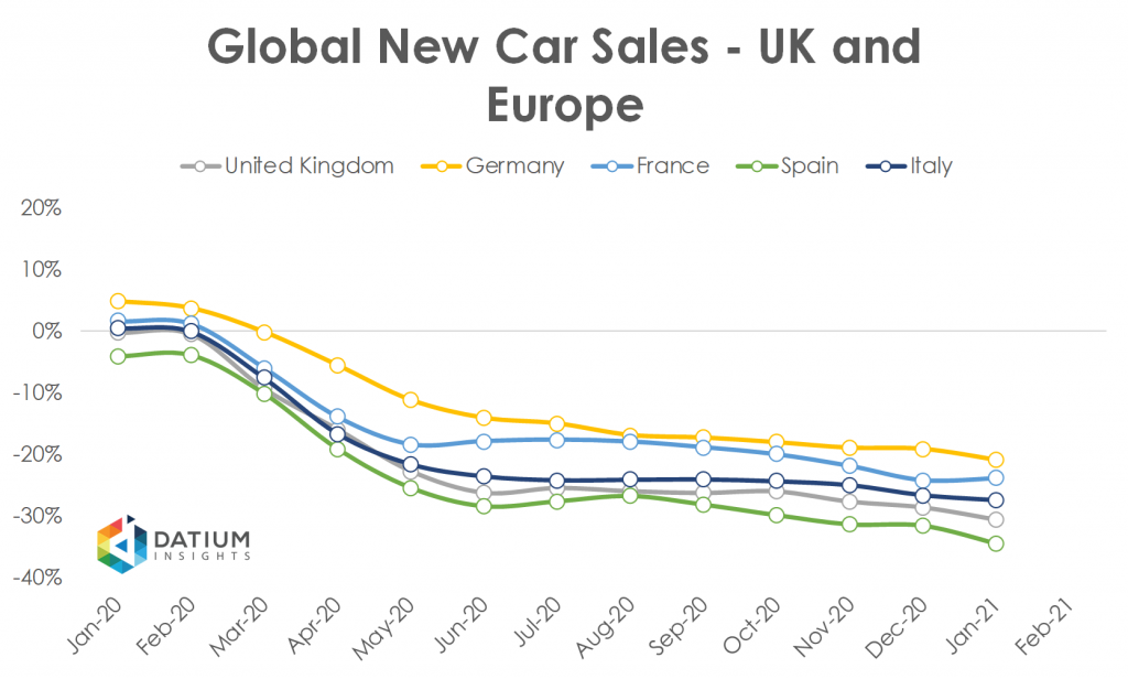 Global Car Sales in 2020 UK Europe
