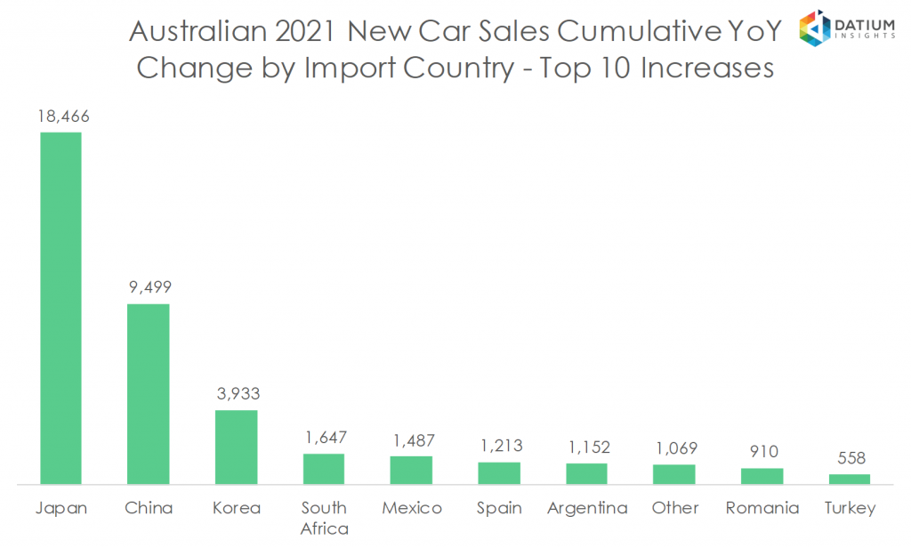 Australian 2020 New Car Sales Cumulative YoY Change by Import Country - Top 10 Increases