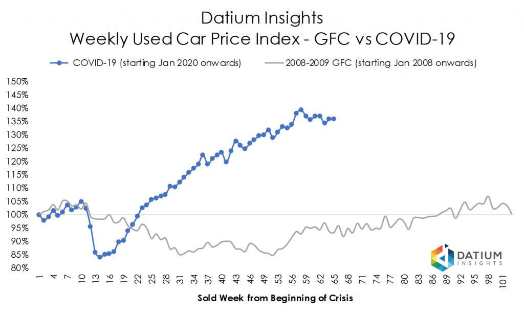Price Index COVID-19 versus GFC