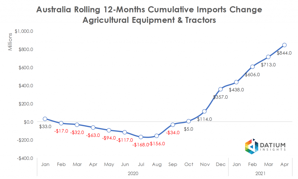Australia 2020 Cumulative Agricultural Equipment and Tractors Imports YoY Change