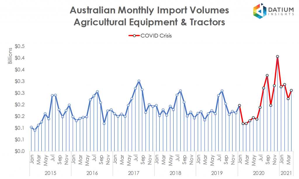 Australian Agricultural Equipment and Tractors Imports
