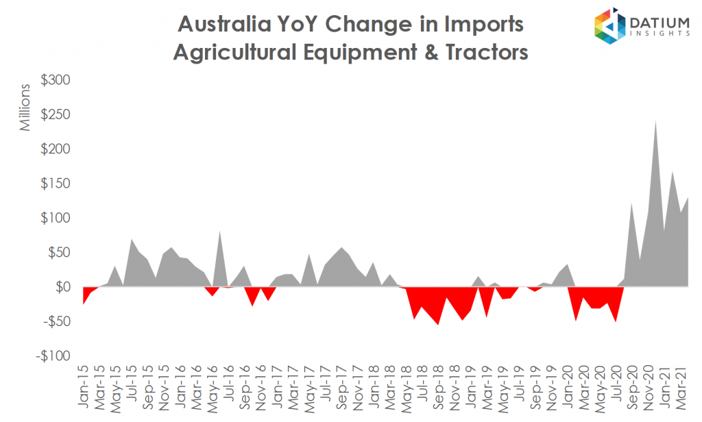 Australian Agricultural Equipment and Tractors Imports YoY