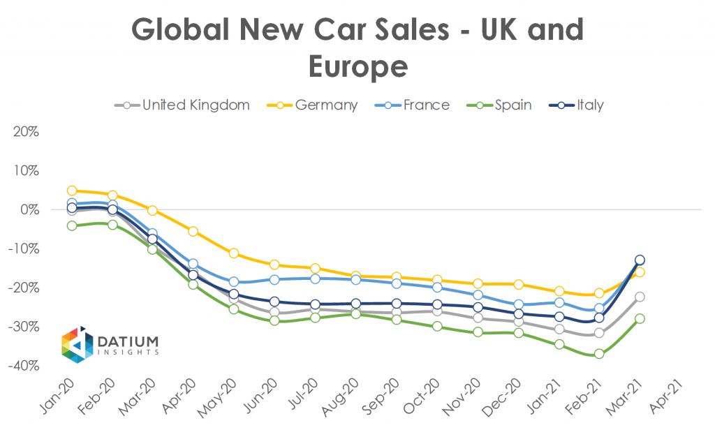 Global Car Sales in 2020 UK Europe