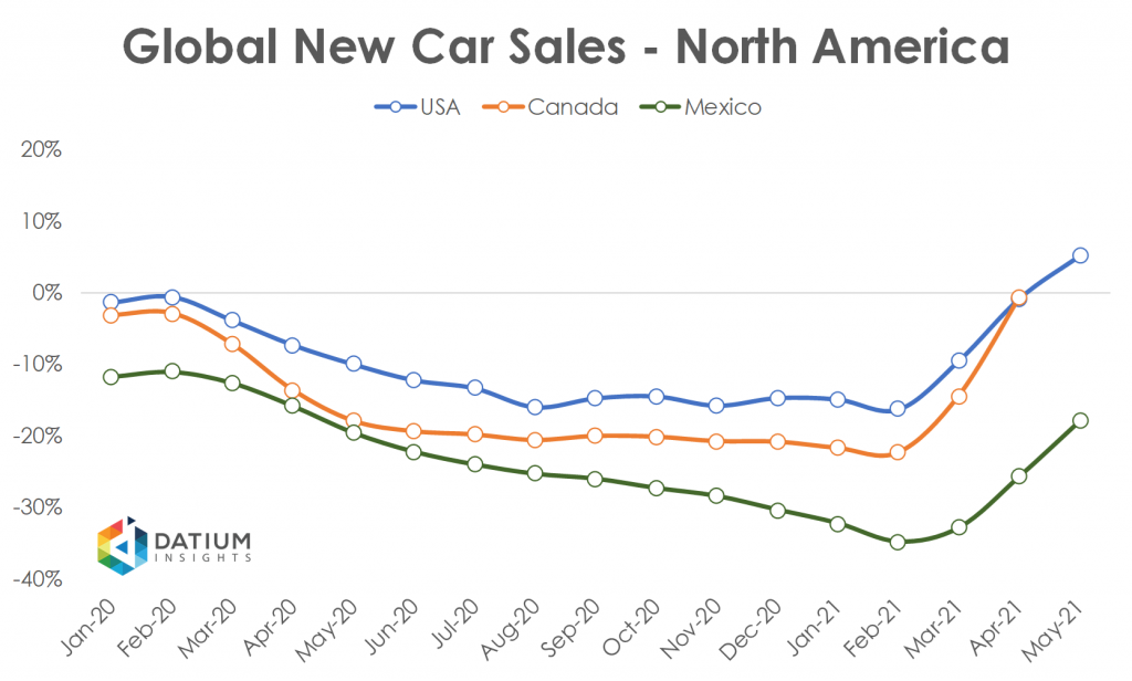 Global Car Sales in 2020 North America