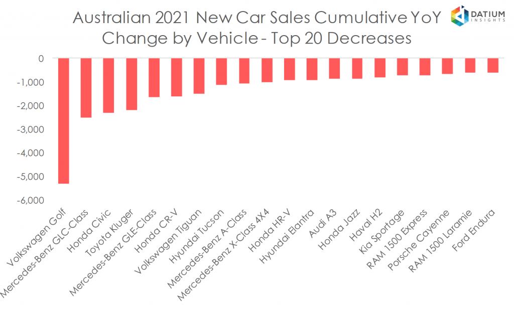 Australian 2020 New Car Sales Cumulative YoY Change by Vehicle - Top 20 Decreases
