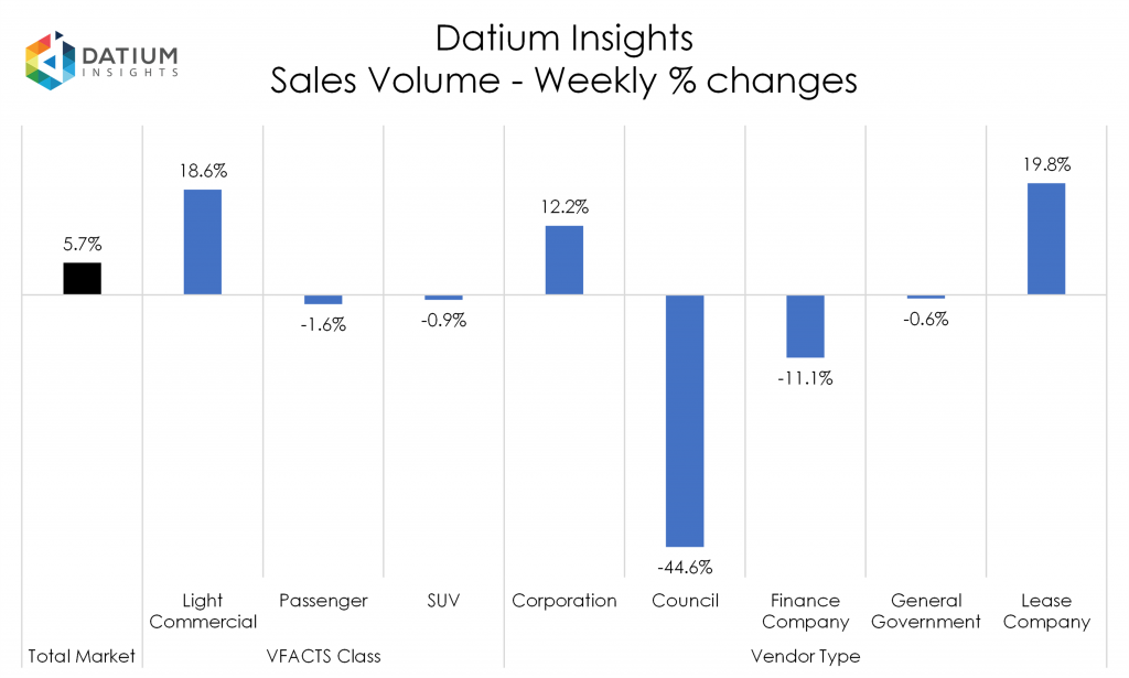 Weekly Sales Volume Changes