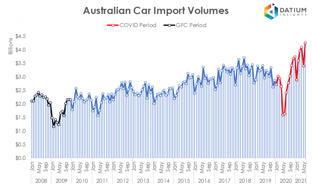 Australian Car Imports