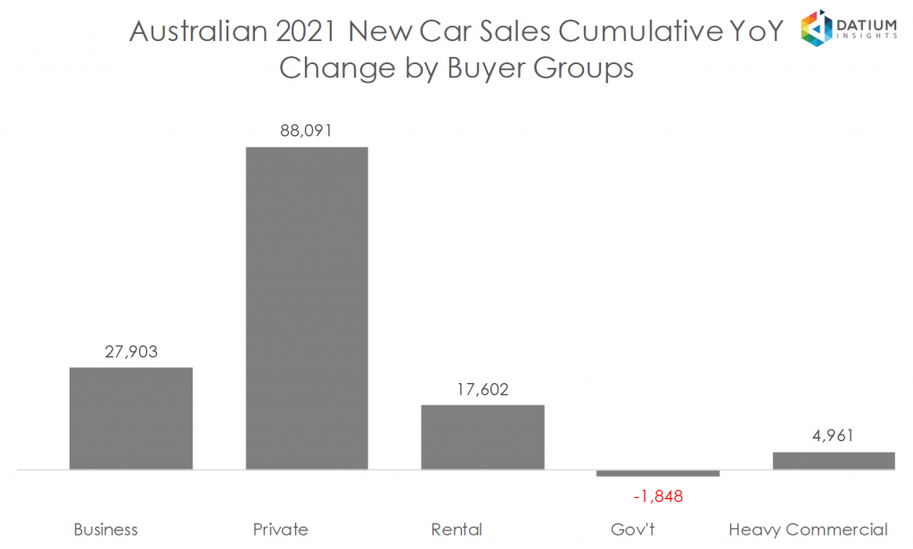 Australian 2020 New Car Sales Cumulative YoY Change by Buyer Groups