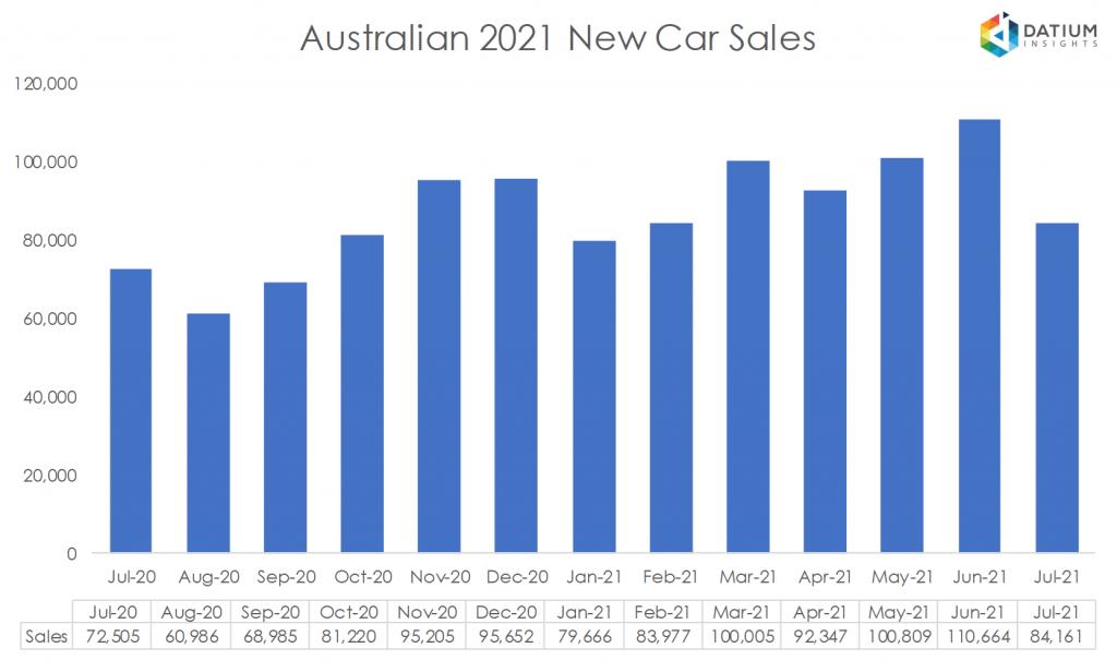 Australian 2020 New Car Sales