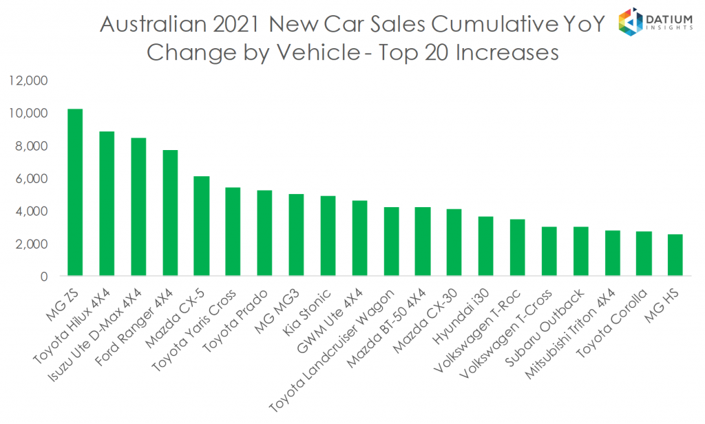 Australian 2020 New Car Sales Cumulative YoY Change by Vehicle - Top 20 Increases